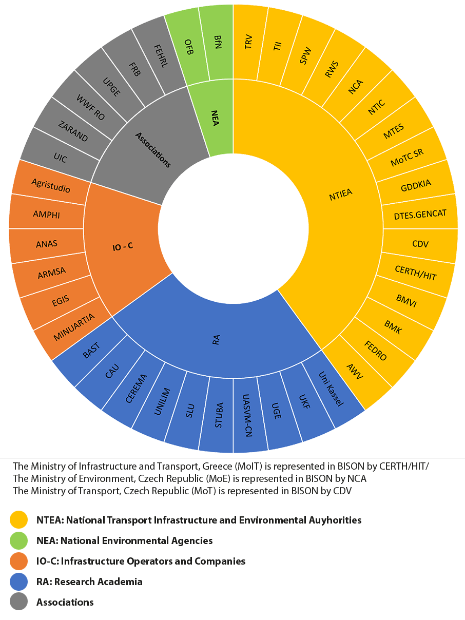 BISON partners by status (graphic)